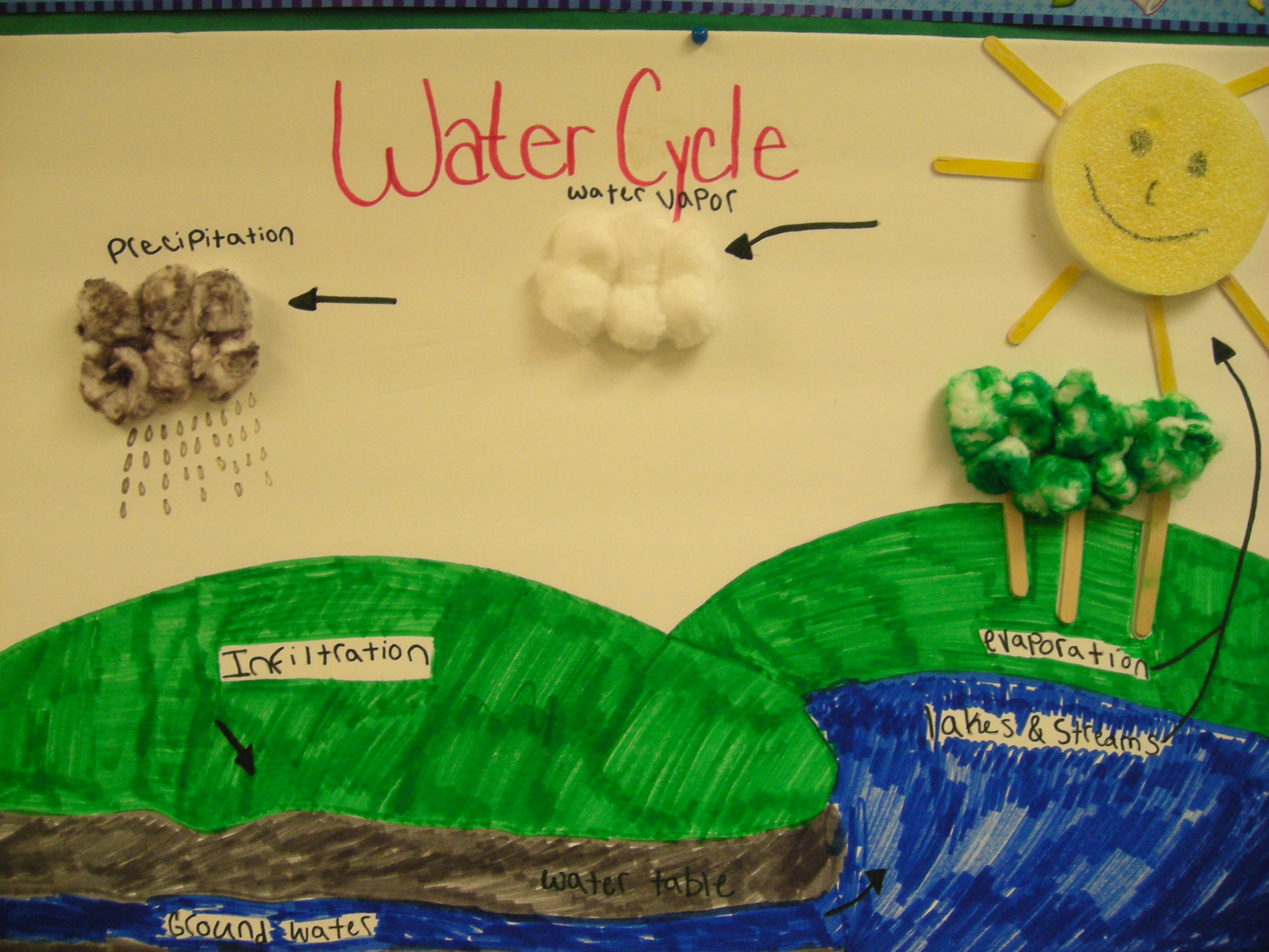 Water cycle poster project college paper help water cycle poster project ccuart Gallery